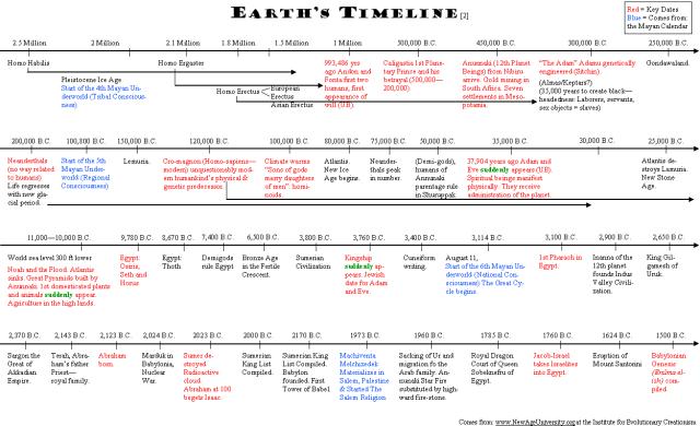 Earth timeline 2